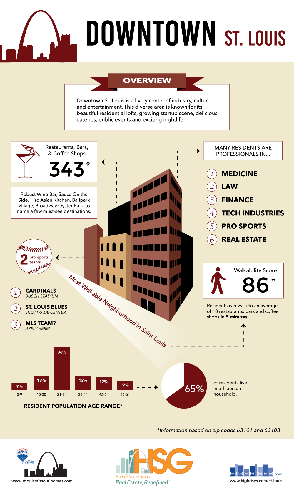 Downtown Infographic