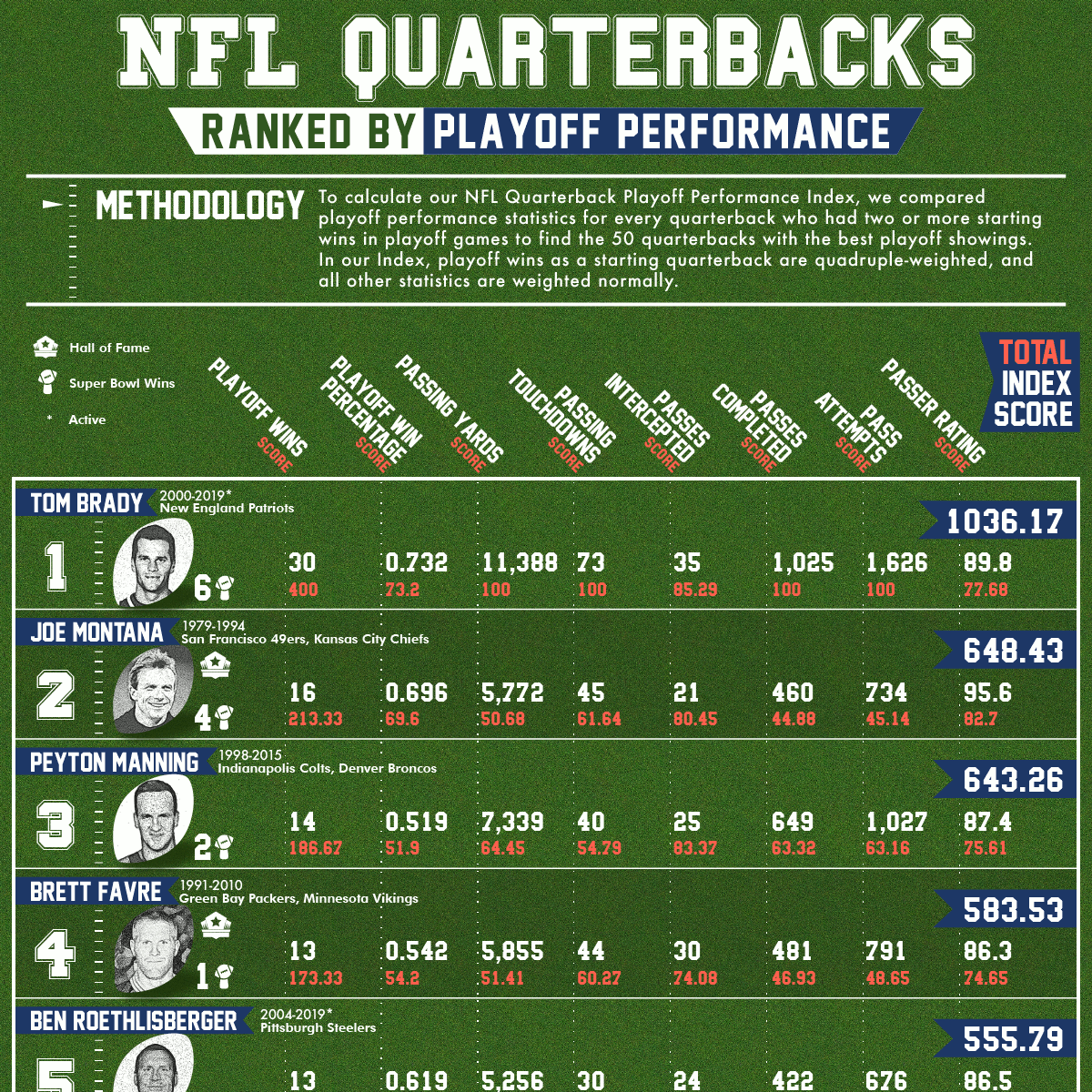 NFL Quarterbacks Ranked by Playoff Performance